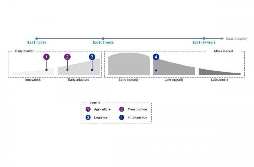 Graph: Market entries of selected industries / Source: KPMG Analysis