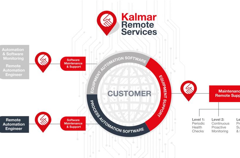 Kalmar Remote Services infographic <br>Image source: GlobeNewswire; Cargotec Corporation</br>