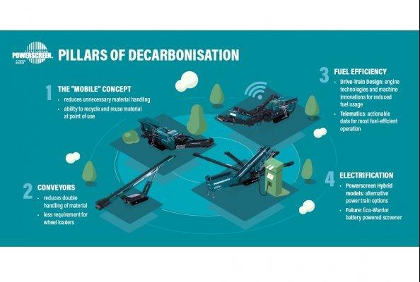 Powerscreen Pillars of Decarbonisation